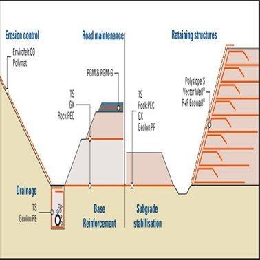Công dụng Vải địa kỹ thuật dùng trong xây dựng vỉa hè