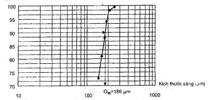 Đường cong phân bố kích thước hạt dùng để thử