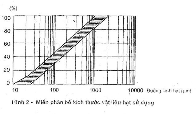 miền phân bố kích thước tính theo tỷ lệ phần trăm (%) của vật liệu