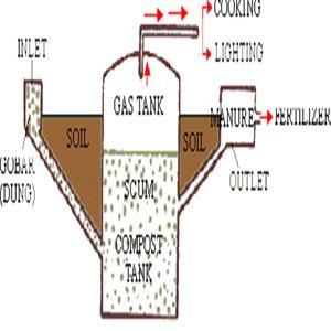 Quy trình hoạt động của hầm biogas