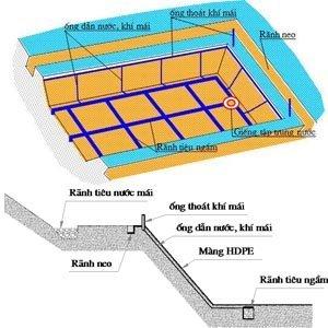 Thiết kế thi công và nghiệm thu màng chống thấm HDPE