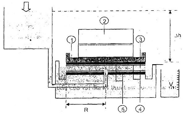 Cơ cấu lắp các tấm đệm ngăn cách giữa bề mặt mẫu thử và thành thiết bị